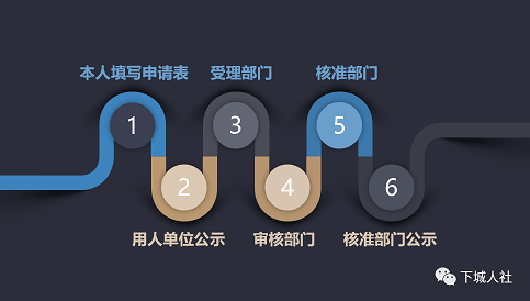 杭州市下城区社保局_下城区高层次人才分类认定开始啦! - 下城区人才综合服务平台